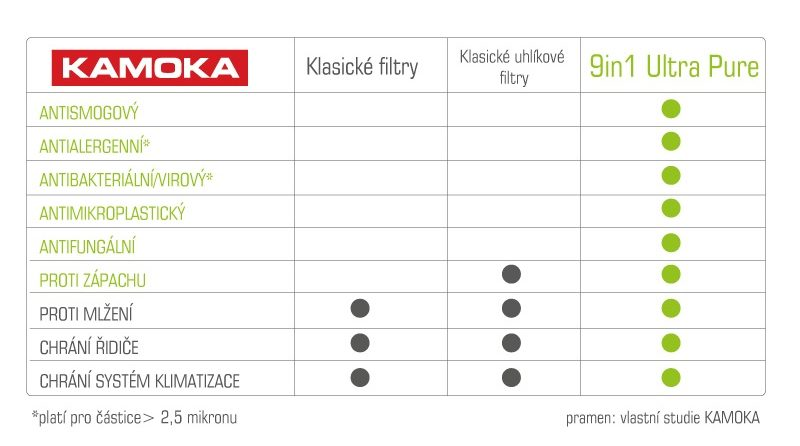 Kabinové filtry 9in1 Ultra Pure