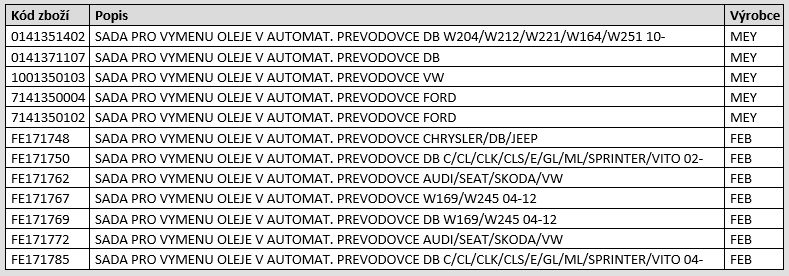 Novinky v sortimentu Auto Partner - reference