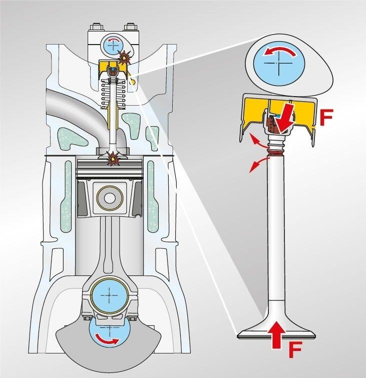 Síly působící na nesprávně zamontovaný ventil