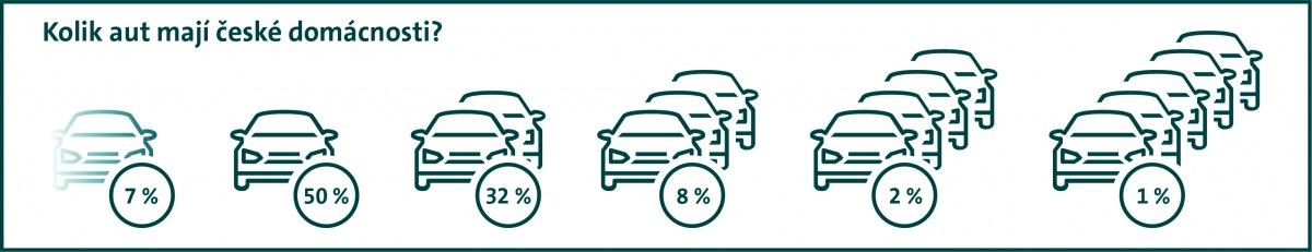 Kolik aut mají české domácnosti