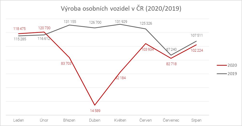 Výroba osobních vozidel v ČR, porovnání 2019 a 2020