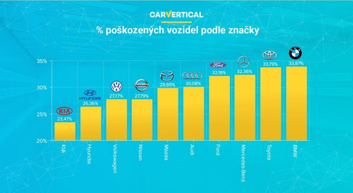 Seznamem nejspolehlivějších značek ojetých automobilů