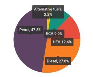 Typy paliv u nových automobilů ve třetím čtvrtletí 2020: benzín 47,5 %, hybridy 12,4 %, elektrický pohon 9,9 %