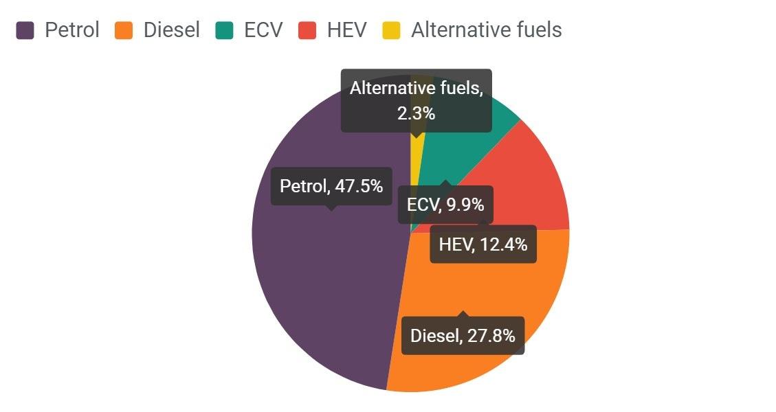 Typy paliv u nových automobilů ve třetím čtvrtletí 2020