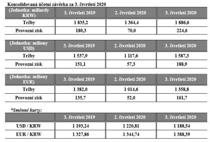 Výsledky Hankook za 3. čtvrtletí 2020