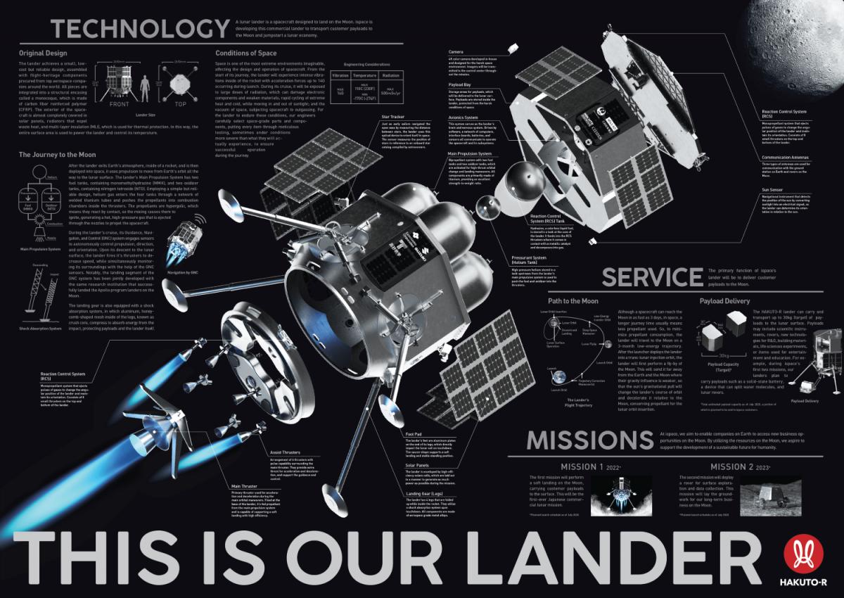 Technologie lunárního průzkumu HAKUTO-R