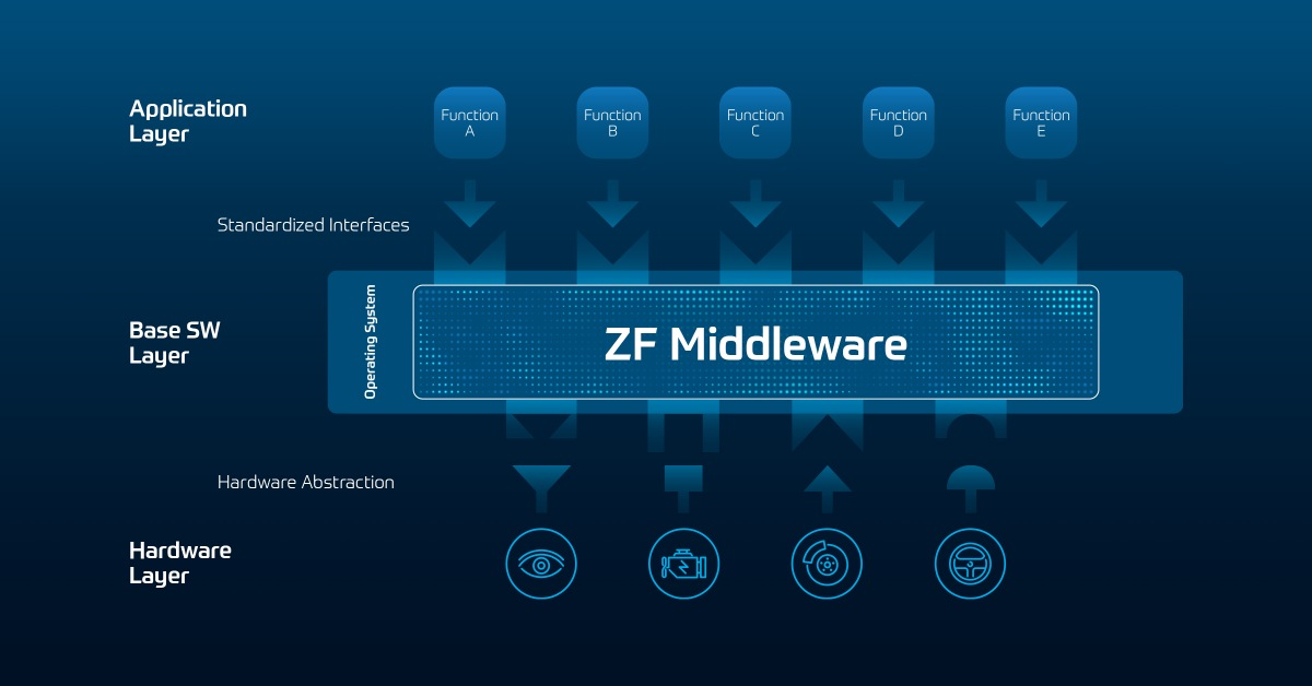 ZF middleware