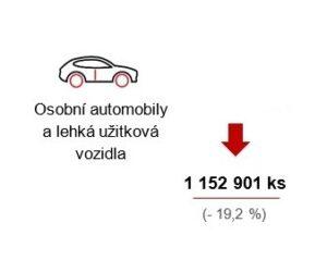 V roce 2020 bylo v Česku vyrobeno více než 1,18 milionu silničních vozidel