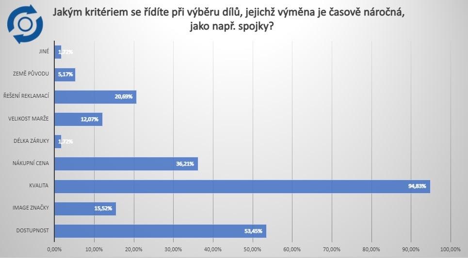 Výsledky ankety - graf