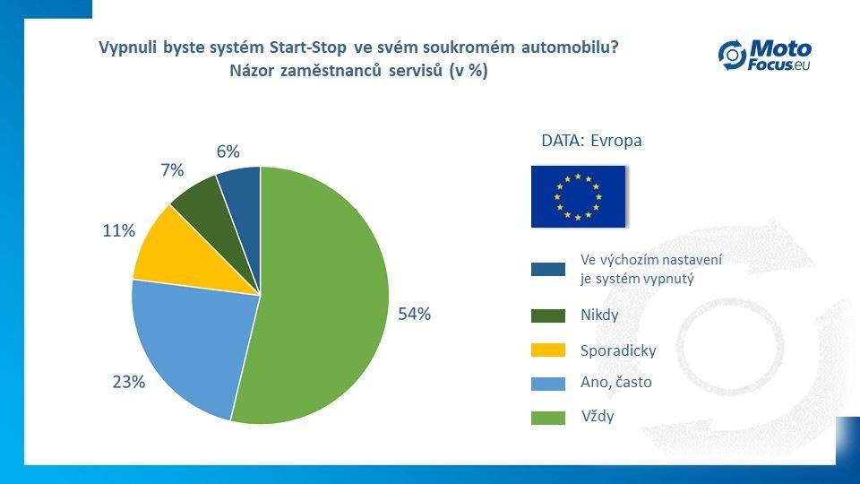 Systém Start-Stop zkracuje životnost motoru