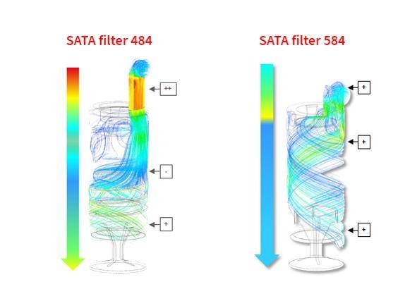 Filtr SATA výrobní řady 500
