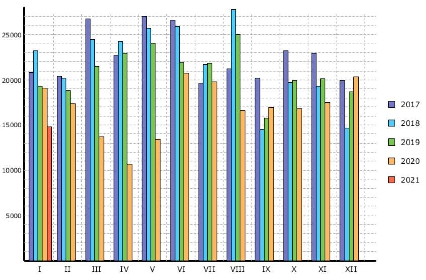 SDA graf nových registrací