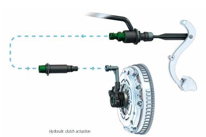 hydraulický systému ovládání spojky