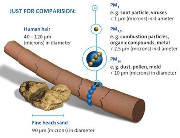 Porovnání velikostí částic