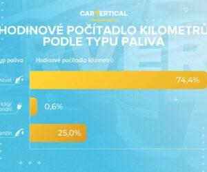 Podvodným stáčením kilometrů lze nelegálně zvýšit hodnotu ojetého vozu až o 25 procent