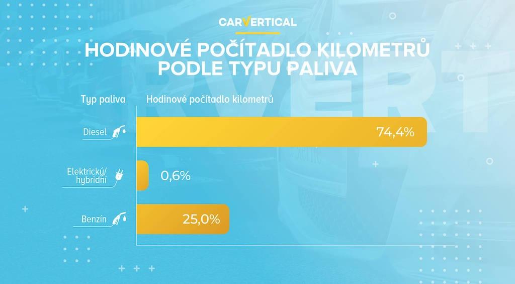 Hodinové počítadlo kilometrů podle typu paliva od carVertical