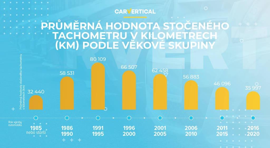 Průměrná hodnota stočeného tachometru v kilometrech dle věkové skupiny od carVertical