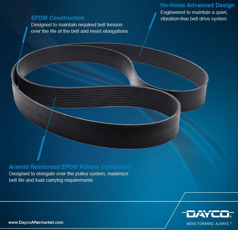 Drážkové řemeny (Poly-V belts)Dayco