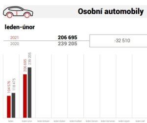 AutoSAP: Autoprůmyslu se navzdory omezením daří udržet výrobu