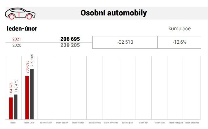 Výroba osobních automobilů leden, únor 2021