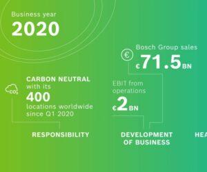Finanční výsledky Bosch za rok 2020: lepší obchodní rok, než se očekávalo