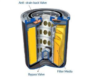 Olejový filtr – srdce motoru