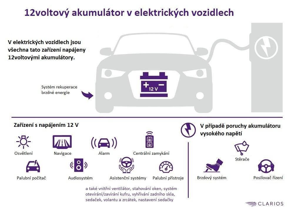 12V akumulátor v elektrických vozidlech