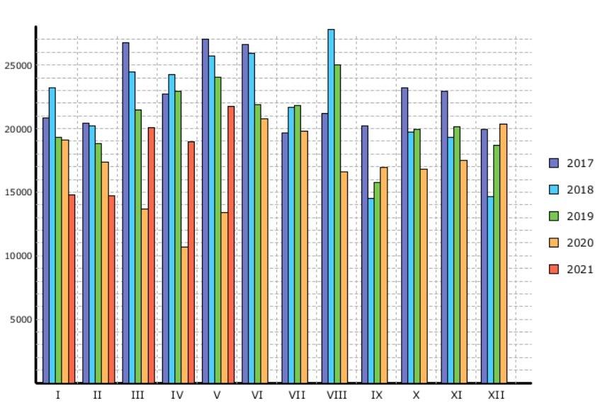 Statistika registrace osobních vozů
