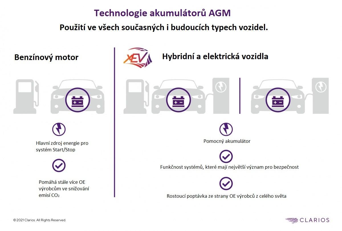 Technologie baterií AGM