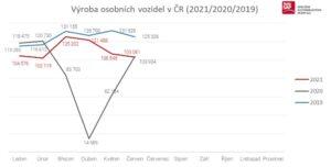 Výrobu vozidel v Česku výrazně ovlivňuje nedostatek polovodičů