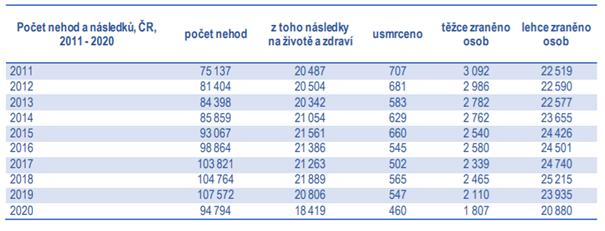 statistika nehod