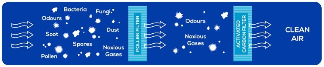 Kabinové filtry Blue Print princip
