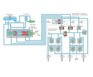 Brzdový systém ve voze Toyota Prius 3. generace